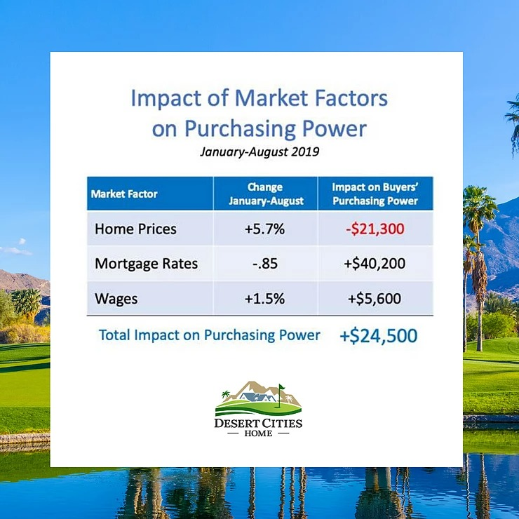 mortgage rates and wages from January through August of this year