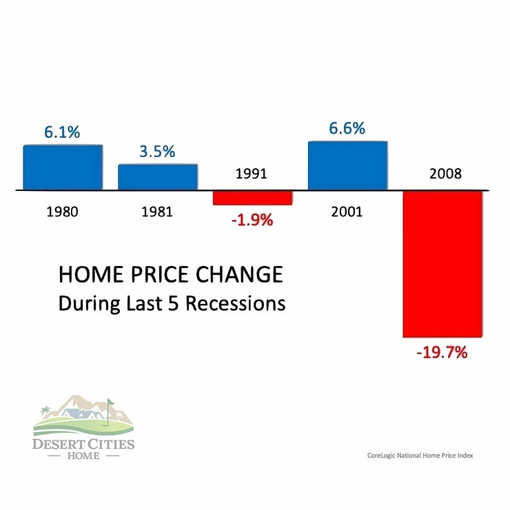 CoreLogic, in a second study of the last five recessions