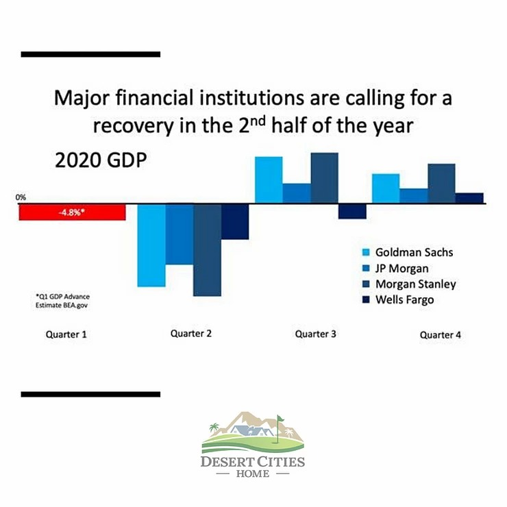 Gross Domestic Product (GDP) for the first quarter of 2020
