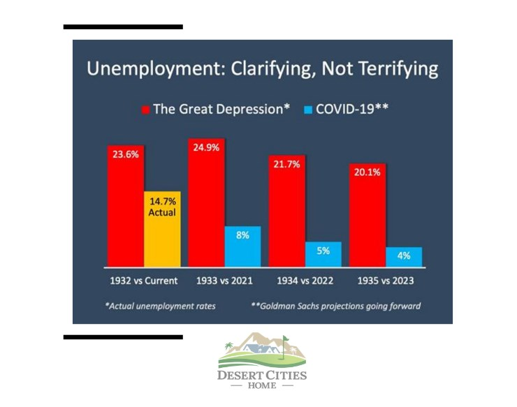 graph comparing current unemployment numbers