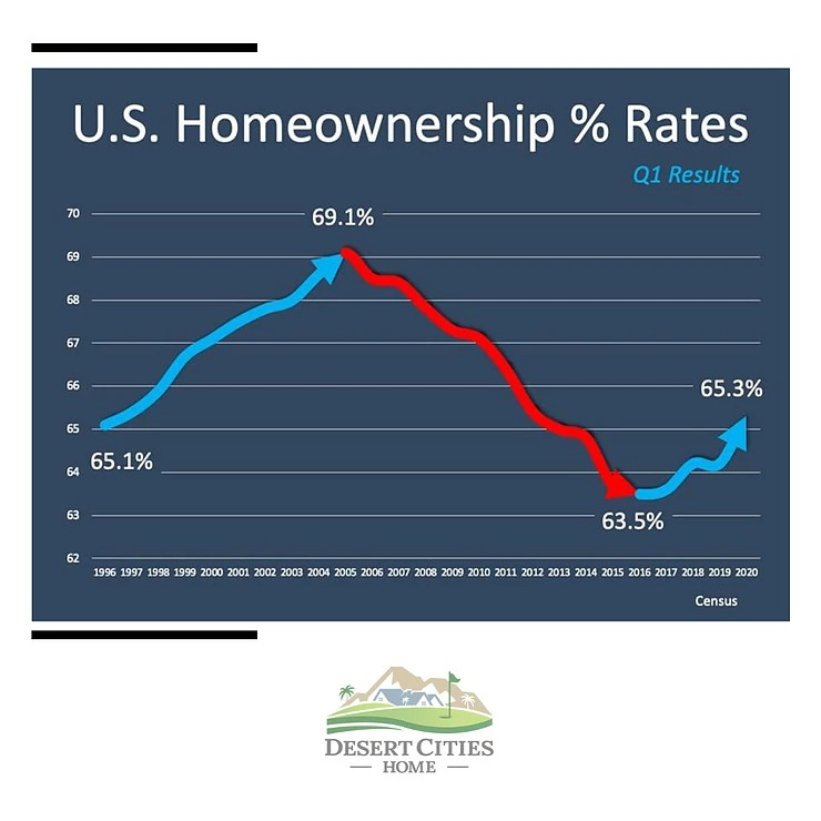 Housing Vacancy Survey
