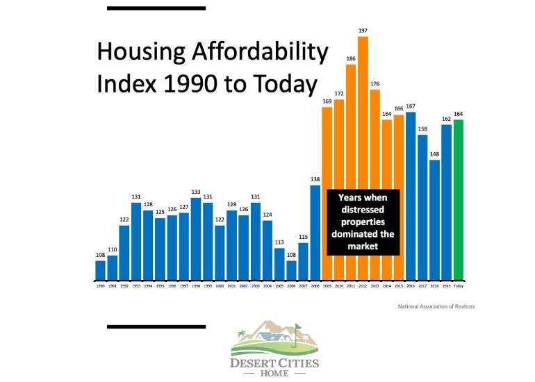 1990 Housing Affordability index